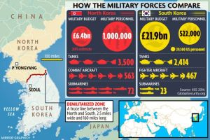 Korea-How-the-Military-Forces-Compare