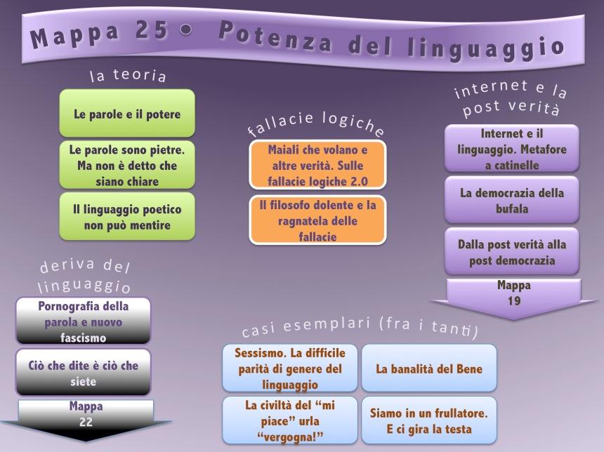 Mappa 25 Potenza del linguaggio