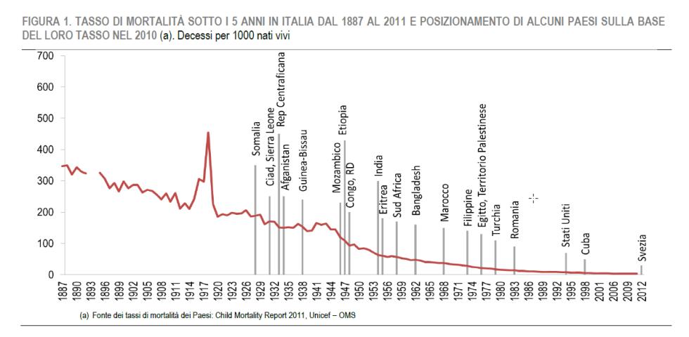 mortalita infantile italia