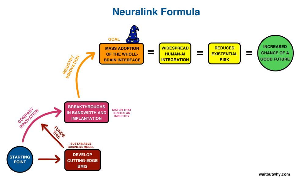Neuralink-formula-5-1