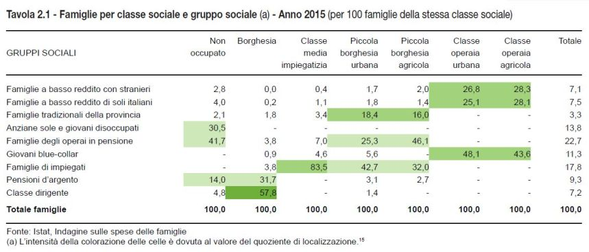 mapping gruppo classe sociale