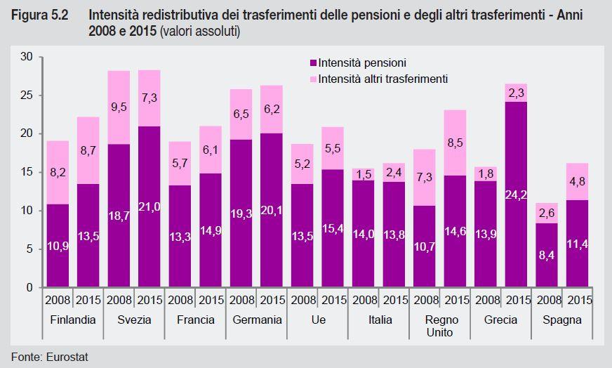trasferimenti UE