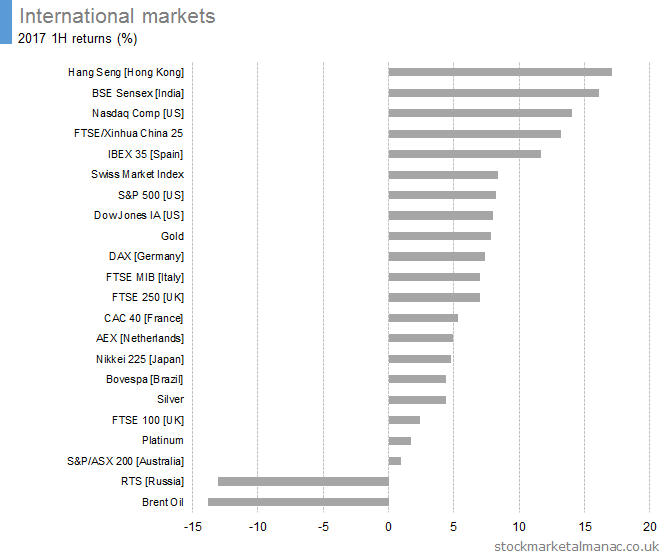 International-markets-2017-1H