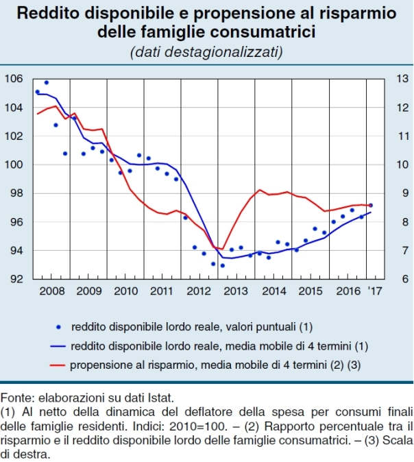 reddito famiglie