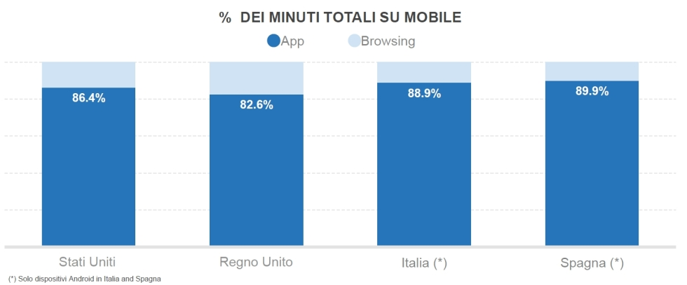 app vs browser