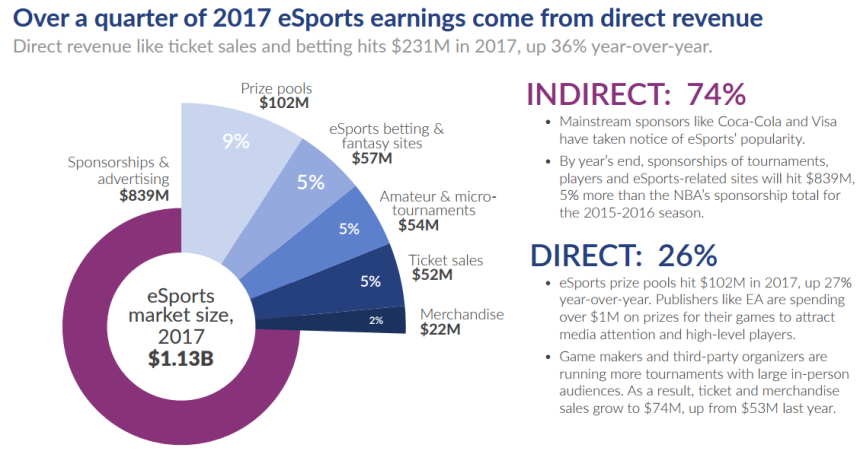 Superdata-esports-revenue 2017