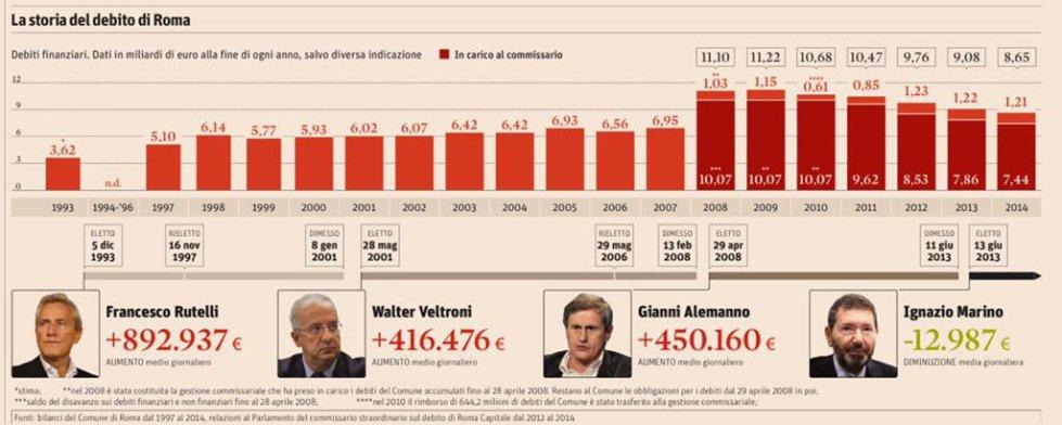 debito comune roma