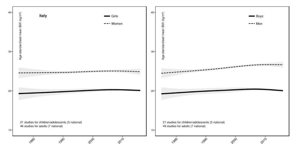 Andamento del BMI medio in Italia - Fonte: Lancet