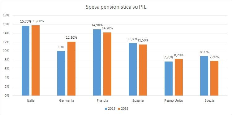 spesa pensionistica in Europa