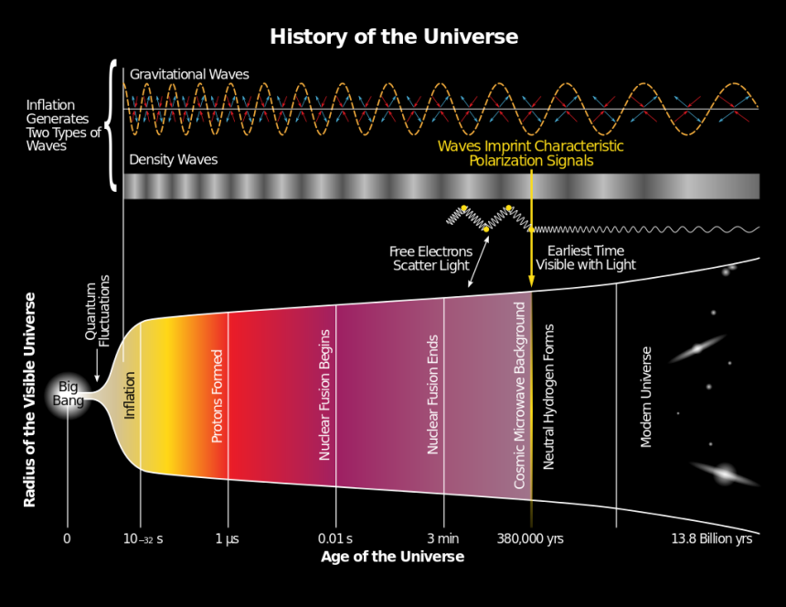 History_of_the_Universe