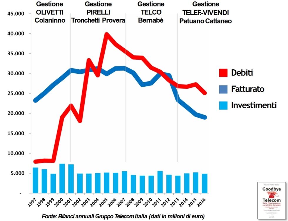 fatturato vs debito.jpg