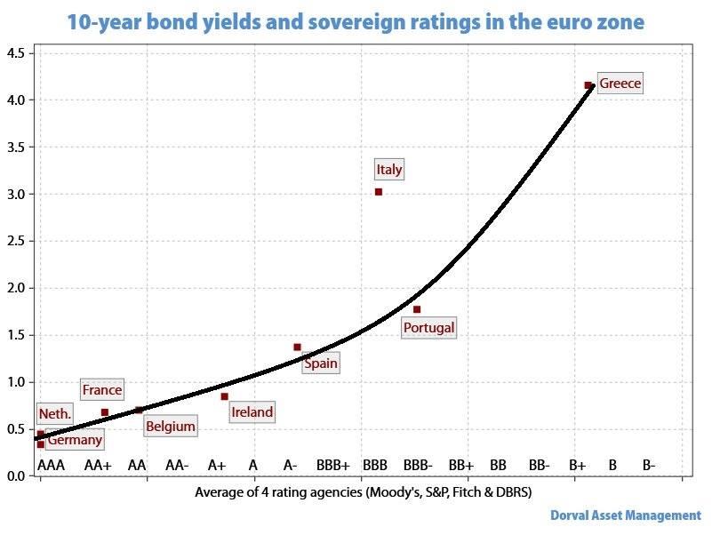yield vs rating